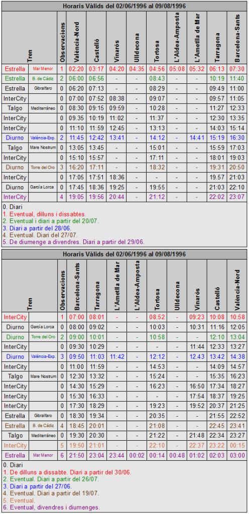 Taula 2. Horaris entre Barcelona i València de la temporada d'estiu de 1996. Font: