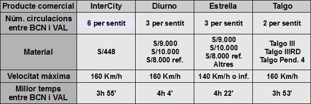 Taula 1. Resum de la oferta comercial del Corredor Barcelona-València al 1996. Font: Horaris Renfe Catalunya-Llevant, Juny 1996.