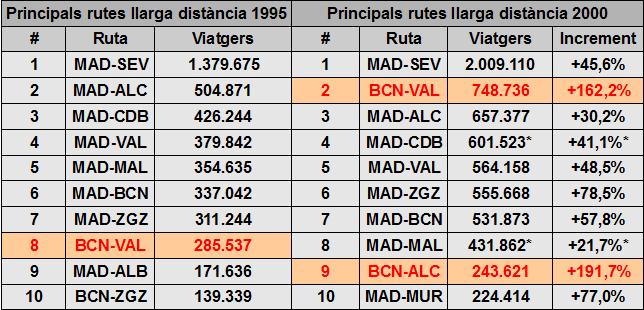 Figura 2. Taula comparativa entre els usuaris de les principals línies de llarg recorregut els anys 1995 i 2000. Font: Informe 2011 del Observatorio del Ferrocarril Español.